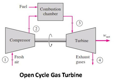 Gas Turbine : Types, Advantages, Disadvantages, working and Application