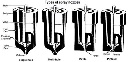 Types of Nozzle in IC Engine : Pintle Nozzle, Single Hole Nozzle, Multihole Nozzle, Pintaux Nozzle