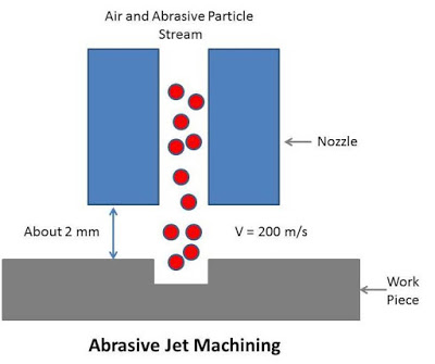 Abrasive Jet Machining: Principle, Working, Equipment's, Application, Advantages and Disadvantages