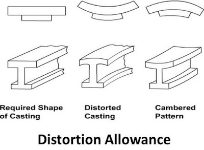 Different Types of Pattern Allowance in Casting