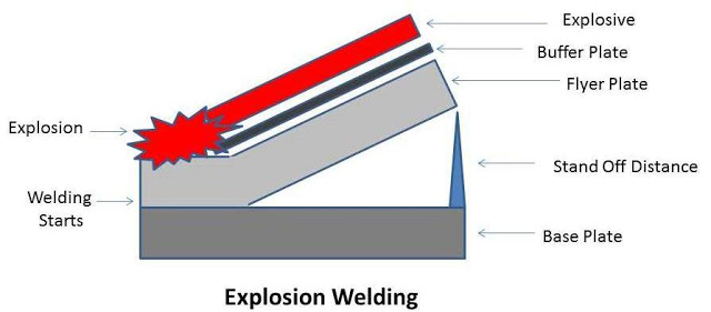 Explosion Welding: Principle, Working, Types, Application, Advantages and Disadvantages