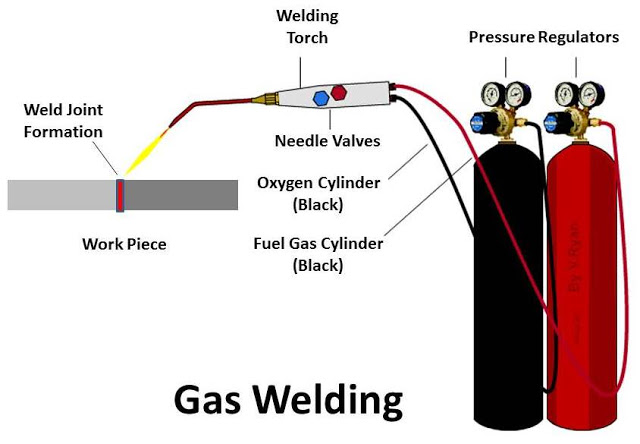Gas Welding : Principle, Working, Equipment, Application, Advantages and Disadvantages