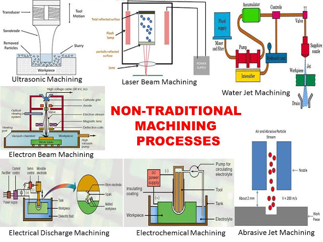 Non-Traditional-Machining-Process: Types, Requirements, Advantages and Disadvantagaes