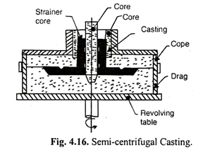 Centrifugal Casting: Working Principle, Types, Application, Advantages and Disadvantages
