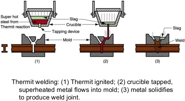 Thermite Welding: Principle, Working, Equipment's, Application, Advantages and Disadvantages