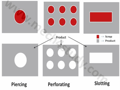 Different Sheet Metal Operations