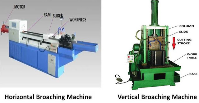 Broaching Operation : Principle, Tools, Types, Advantages and Disadvantages