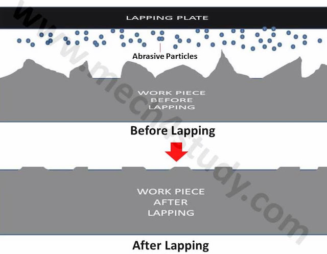 Lapping Process : Principle, Types and Advantages