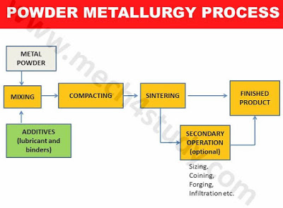 Powder Metallurgy Process