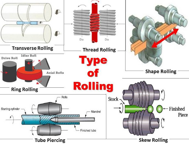 Rolling Process: Types, Working, Terminology and Application