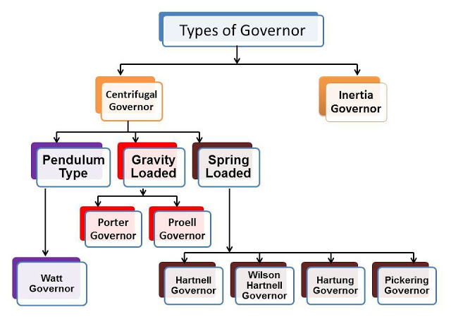 What is Governor? What are main Types of Governor?