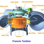 What is Francis Turbine? Full Notes!