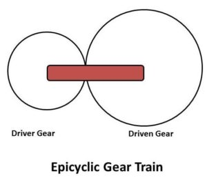 Different types of Gear Trains Used for Power Transmission