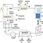 How Vapour Absorption Refrigeration System Works?