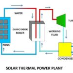 How a Solar Power Plant Works and What are main Types of it?