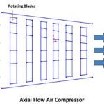 Different Types of Air Compressor