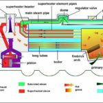 Locomotive Boiler : Construction, Working, Advantages and Disadvantages with Applications