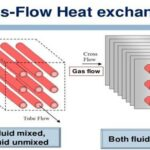 Heat Exchanger : Types and Performance