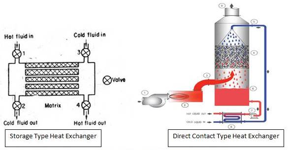 direct contact type and storage type heat exchanger